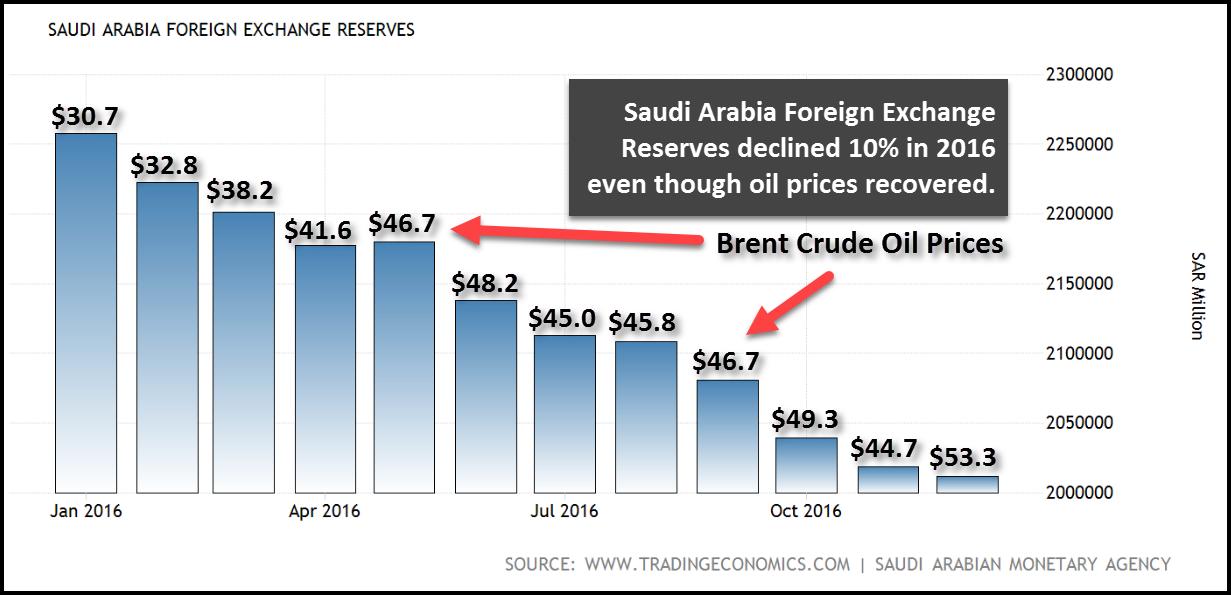Forex rates in saudi arabia