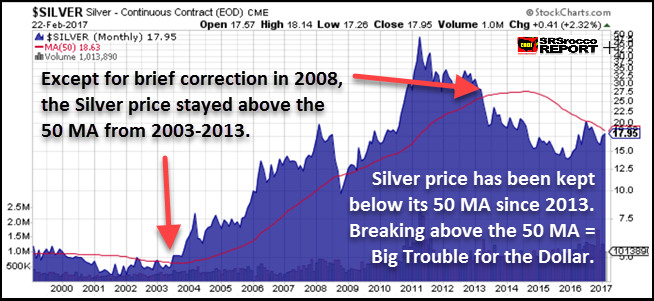 Silver Long Term Chart
