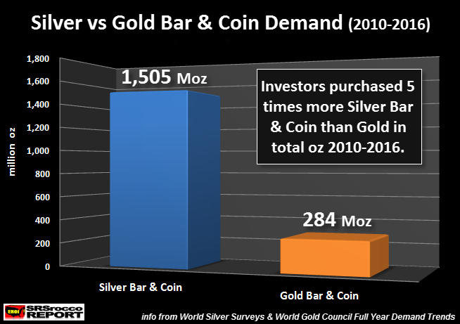 Silver vs Gold Bar & Coin Demand (2010-2016)