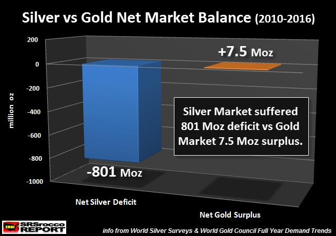 Silver vs Gold Net Market Balance (2010-2016)