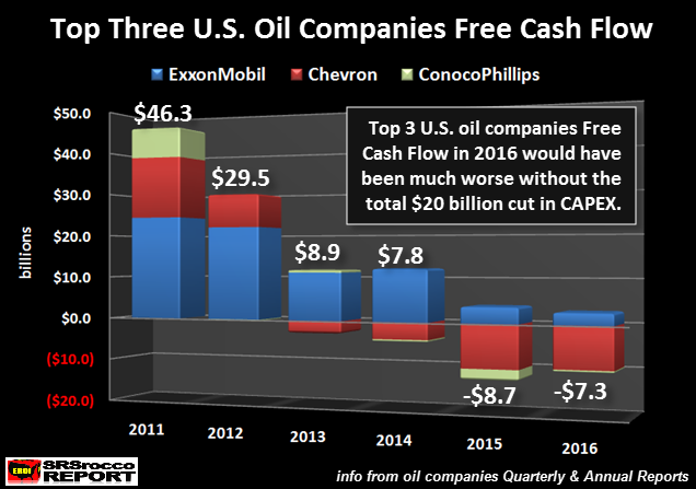Top 3 U.S. Oil Companies Free Cash Flow