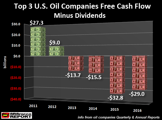 Top-3-US-Oil-Companies-Free-Cash-Flow-Mi