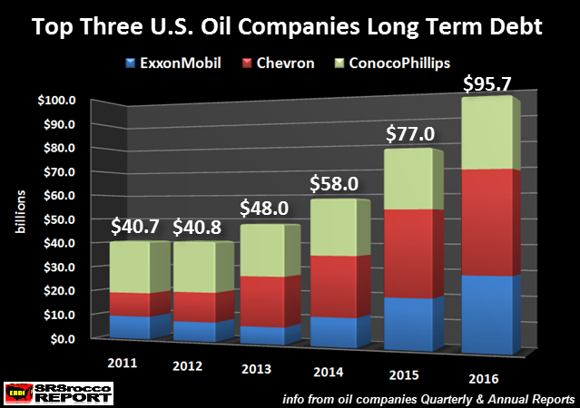 Top 3 U.S. Oil Companies Long Term Debt
