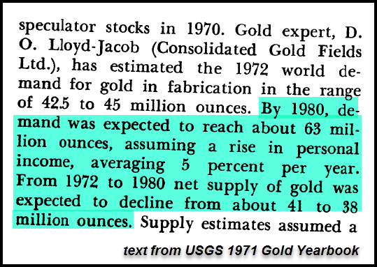 1971 Gold Demand 63 Moz 1980