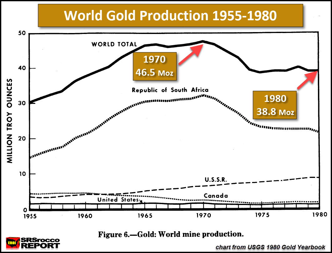 World Gold Production 1955-1980
