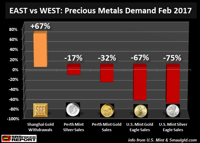 East vs. West: Precious Metals Demand Feb 2017