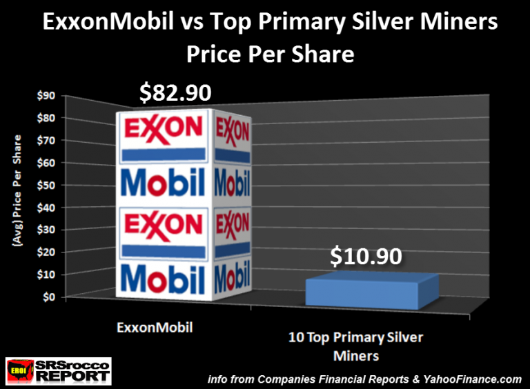 ExxonMobil v. Top Primary Silver Miners Price per Share