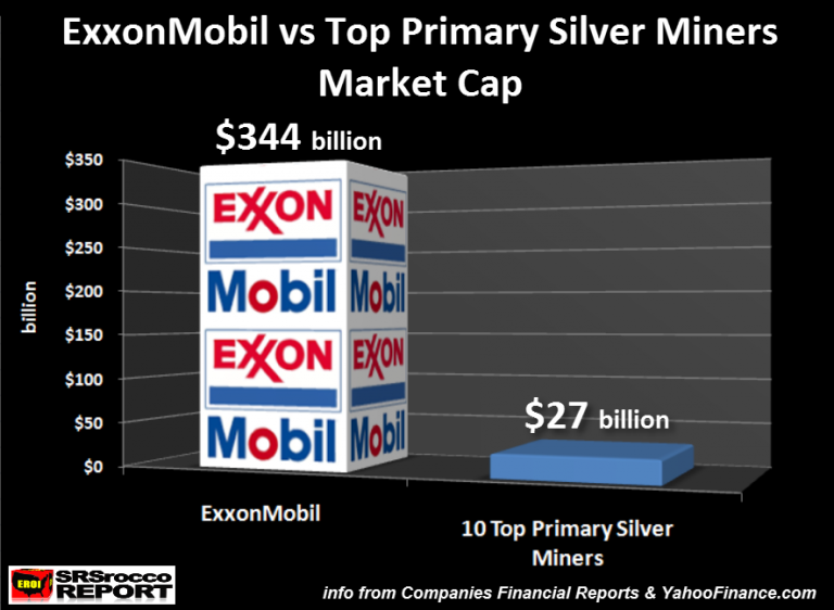 ExxonMobil v. Top Primary Silver Miners Market Cap