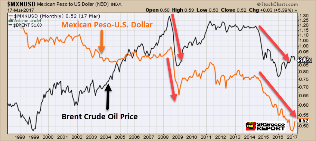 The Mexican Peso U S Dollar Is Shown In Orange While B Crude Oil Price Black As We Can See Largest Drop Value