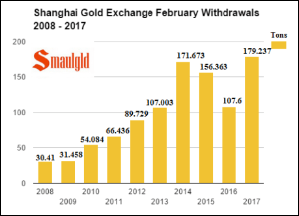 Shanghai Gold Exchange February Withdrawals 2008-2017