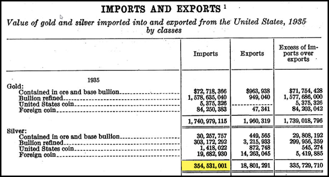 Silver Imports and Exports