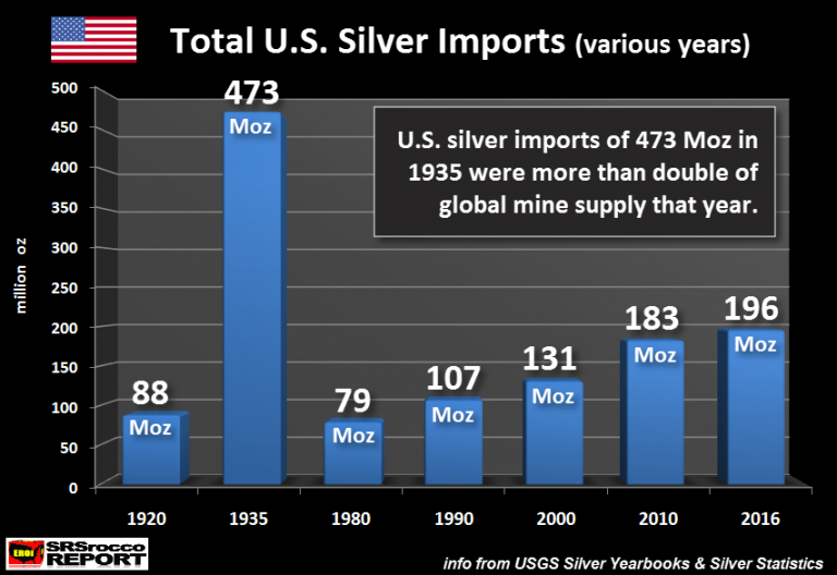 Total U.S. Silver Imports