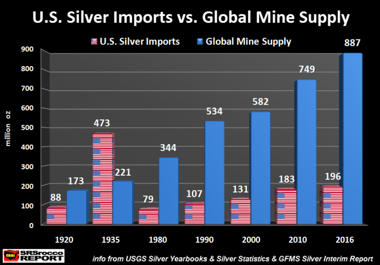 U.S. Silver Imports vs. Global Mine Supply