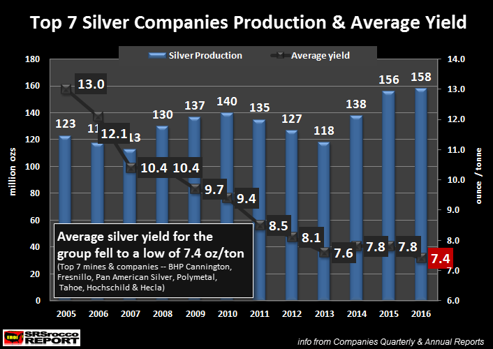 https://srsroccoreport.com/wp-content/uploads/2017/04/Top-7-Silver-Companies-Production-Average-Yield-2016.png