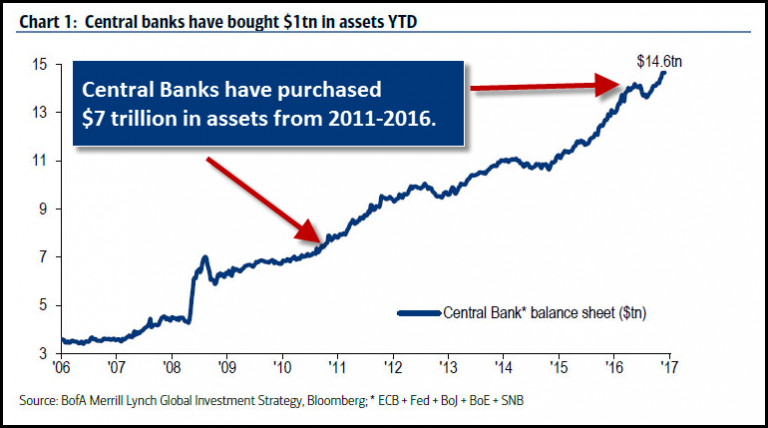 Central Banks have bought $1tn In assets YTD