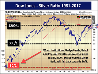 Ing Mania Will Push Silver Price Much Higher As Dow Jones Ratio Falls Back Towards 50 1 Srsrocco Report