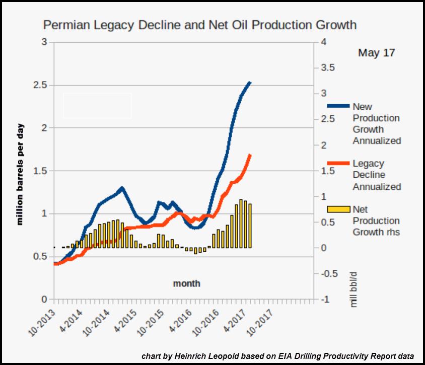 Затраты на добычу сланцевой нефти и газа растут - чудовищные темпы снижения добычи подъедают денежны
