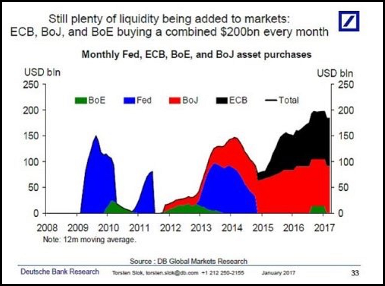 Monthly Fed, ECB, BoE, and BoJ asset purchases