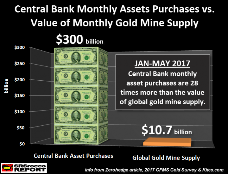 Central Bank Monthly Assets Purchases vs. Value of Monthly Gold Mine Supply