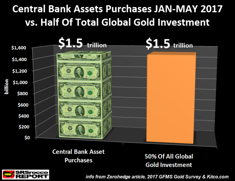Central Bank Assets Purchases JAN-MAY 2017 vs. Half of Total Global Gold Investment