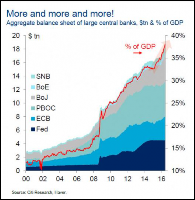 Aggregate balance sheet of large central banks, $tn & % of GDP