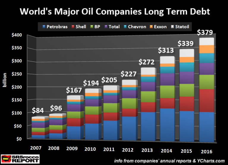 World's Largest Oil Companies: Deep Trouble as Profits Vaporize While Debts Skyrocket