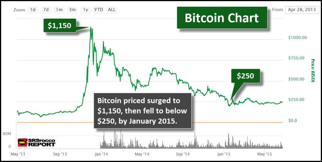 Bitcoin mining programs i use and lending token risks trading markets
