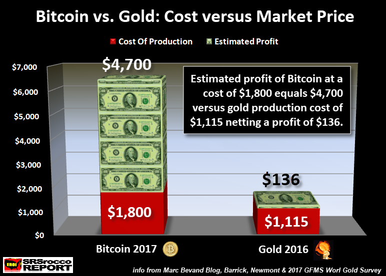 Bitcoin Vs Gold Which Ones A Bubble How Much Energy Do They