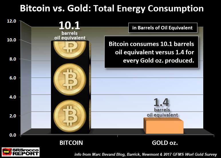 BitCoin breaks 10000