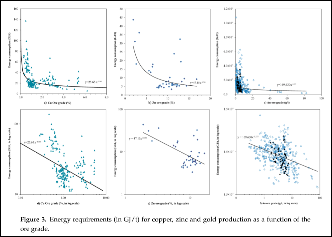 Cpm groups jeff christian responds to the srsrocco report about its hard to read the chart but to simplify it as the different metals ore grades fall bottom axis moving to the left from higher to lower pooptronica