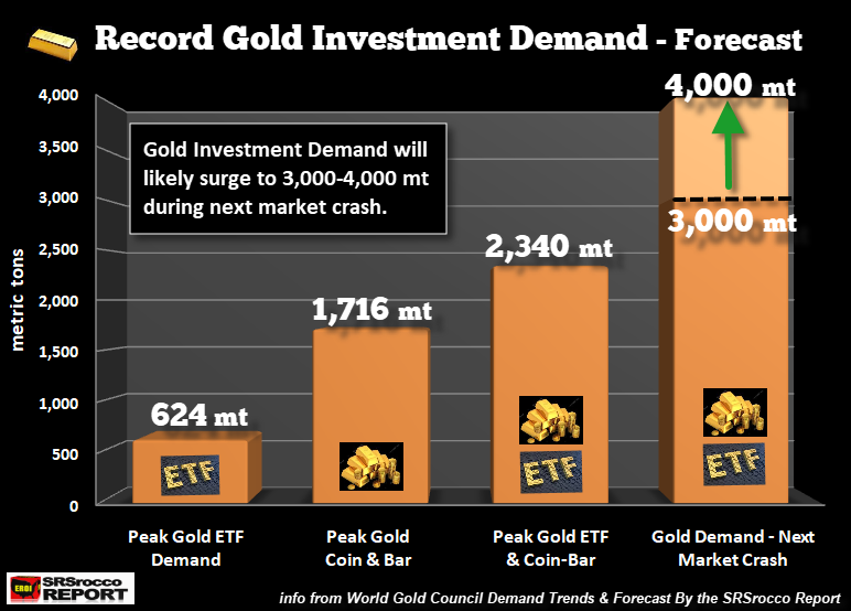 gold investment report Investing in gold special report how you can invest in gold with only $5k: three easily-managed and well-diversified gold investment portfolios for a tight budget.