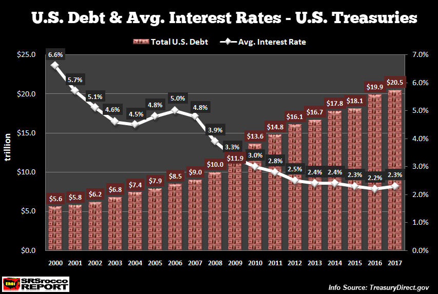 The Us Government To Fork Out A Half Trillion To Service Its Debt