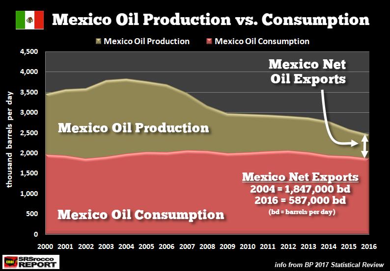 Нефтяная индустрия Мексики продолжает сыпаться: «Пемекс» теряет $18 миллиардов