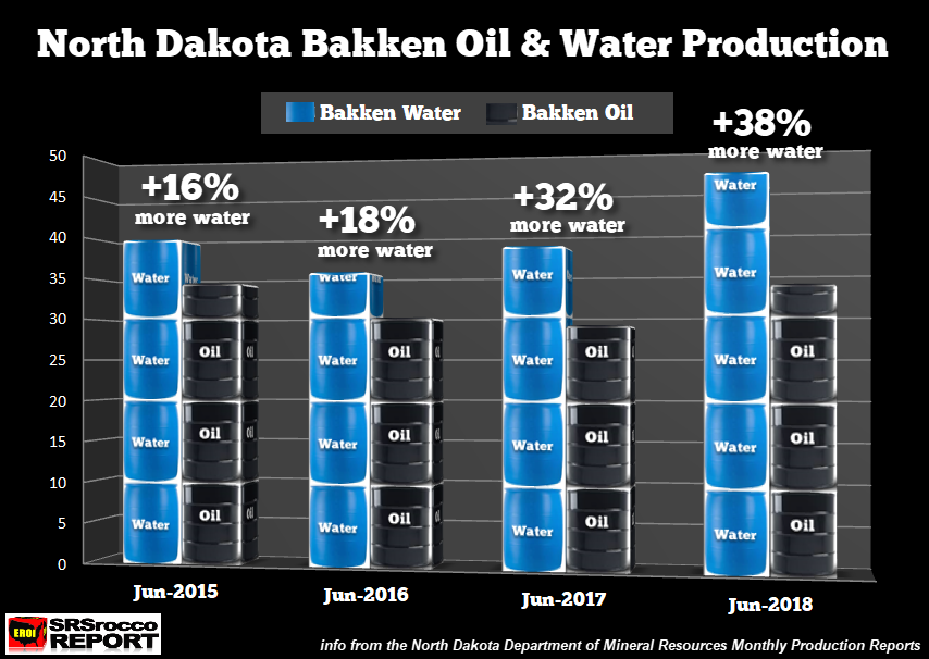 BIG TROUBLE BREWING AT THE BAKKEN: Rapid Rise In Water Production Signals Red Flag Warning thumbnail