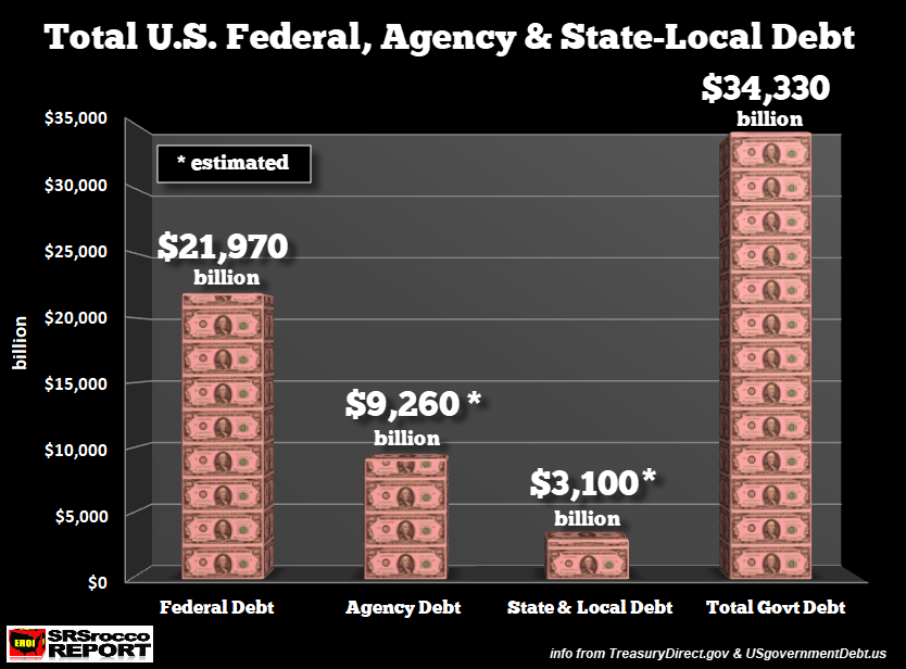 [Image: Total-US-Federal-Agency-State-Local-Debt-JAN14-2018.png]