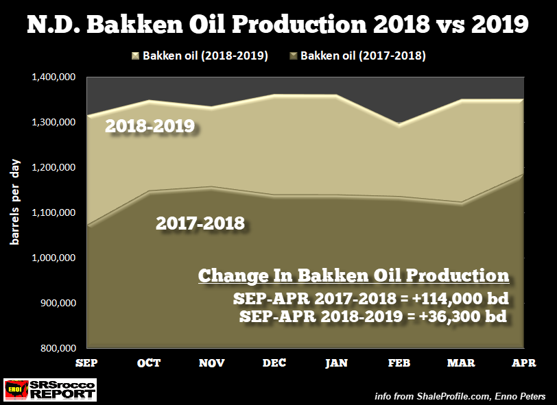 TROUBLE AT THE BAKKEN: Oil Production Finally Peaking? thumbnail