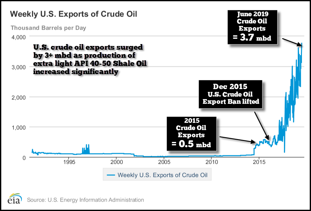 THE UNITED STATES A NET OIL EXPORTER?? The Dirty Little