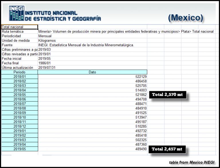 Mexico-INEGI-Silver-Production-Jan-May-2019-768x588.png