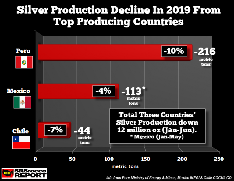 Silver-Production-Decline-2019-From-Top-Producing-Countries-768x596.png