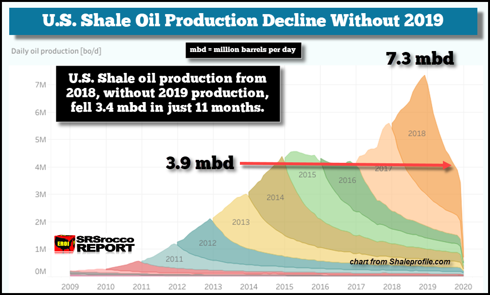 It's All Downhill From Here: US Oil Production Peak Already in the Rear-view Mirror thumbnail
