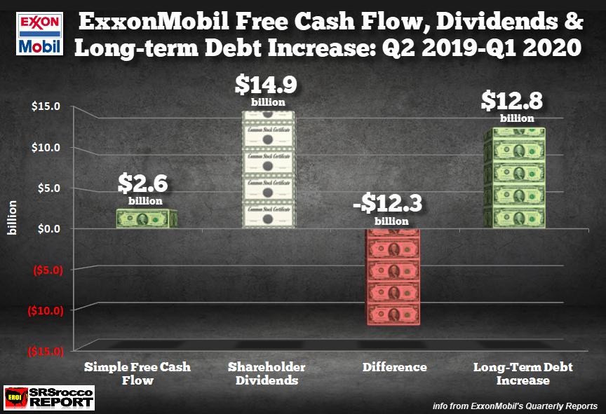 Exxonmobil Free Cash Flow Dividends Long Term Debt Q2 2019 Q1 2020 - Exxonmobil's Financials Continue To Hemorrhage During Q2 2020 - Investing