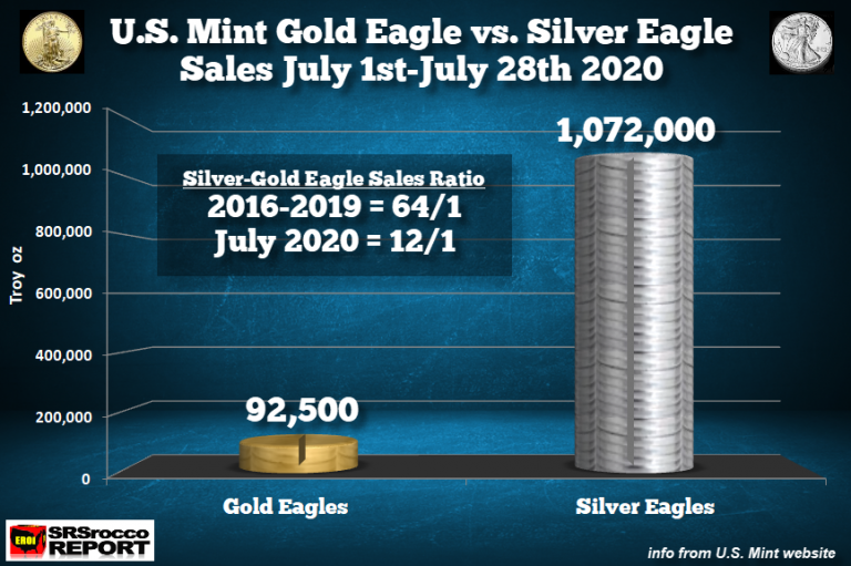 SRSROcco: U.S. Mint To Reduce Gold & Silver Eagle Production Over The Next 12-18 Months
