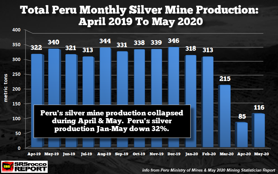 SRSRocco: Peru's 2020 Silver Production Down By One-Third Due To Mine Lock-downs