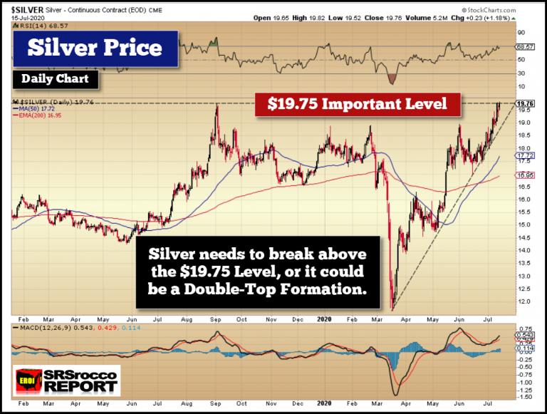 SRSRocco: IMPORTANT KEY LEVEL = Silver Needs To Break Above This Price