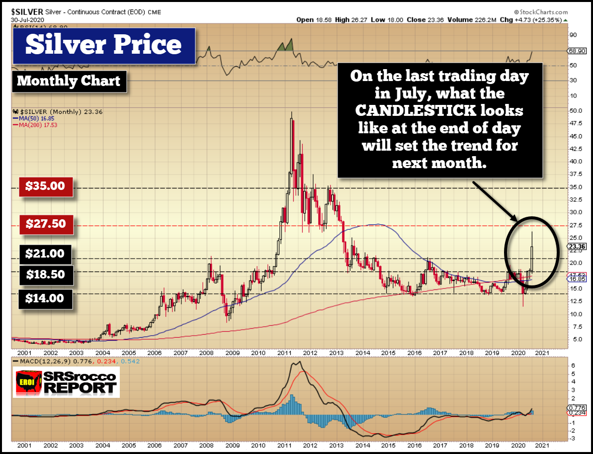 SRSRocco: SILVER MARKET UPDATE – Where Silver Closes Today Sets An Important Trend For Next Month