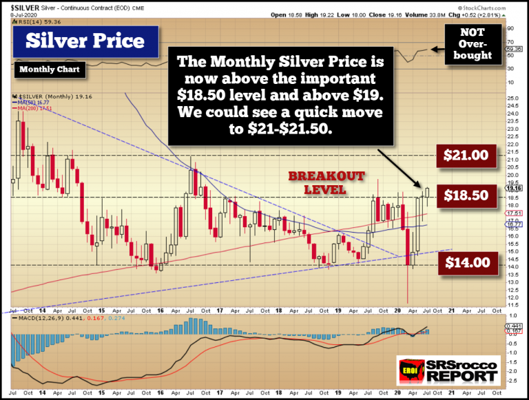 SRSRocco: Will Silver Reach  In The Current Rally?