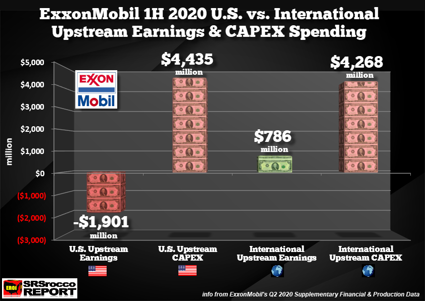 Exxonmobil 1h 2020 Upstream Earnings Capex Us Vs International - Exxonmobil's Financials Continue To Hemorrhage During Q2 2020 - Investing