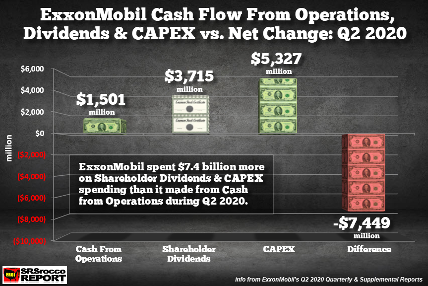 Exxonmobil Q2 2020 Cash Operations Dividends Capex Net Change - Exxonmobil's Financials Continue To Hemorrhage During Q2 2020 - Investing