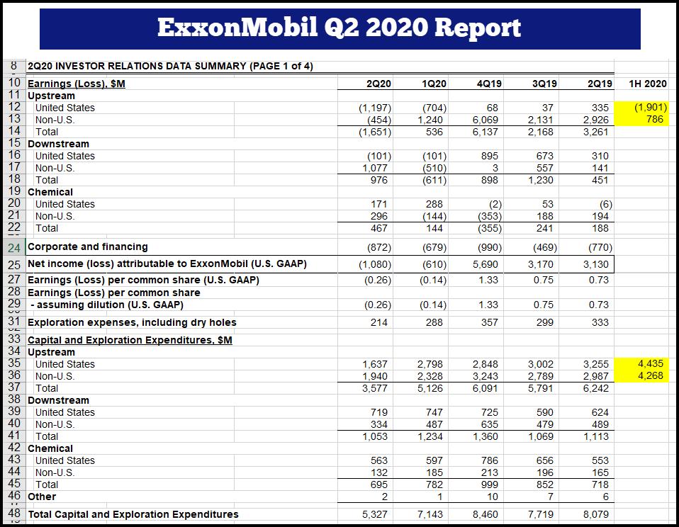 Exxonmobil Q2 2020 Report Excel - Exxonmobil's Financials Continue To Hemorrhage During Q2 2020 - Investing