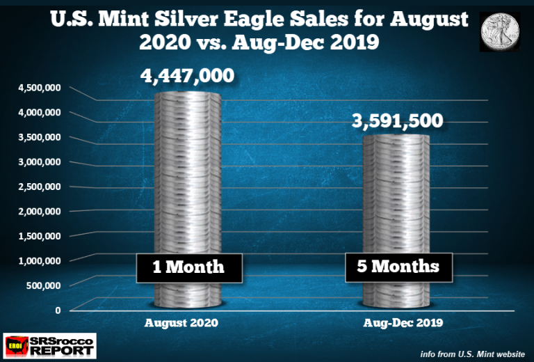 SRSRocco: U.S. Mint Silver & Gold Eagle Sales Explode In August